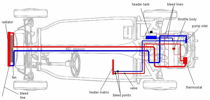 engine coolant diagram engine transmission diagram wiring