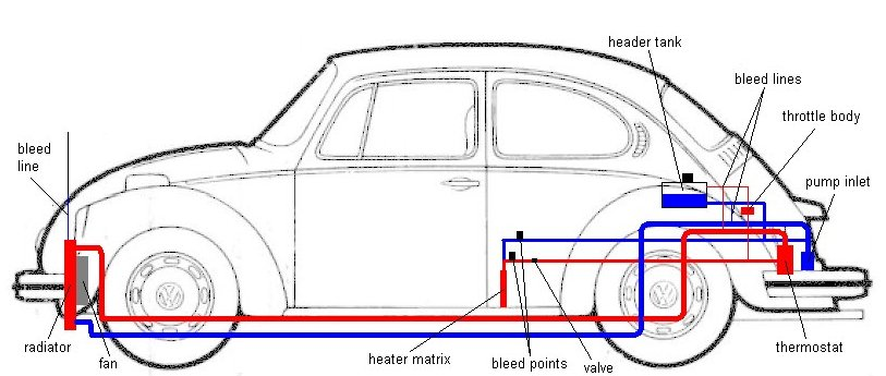 Sideview Cooling System Drawing on 1971 vw beetle engine diagram